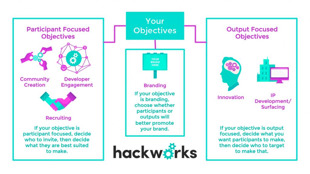 hackworks-for-techvibes_objectives-image