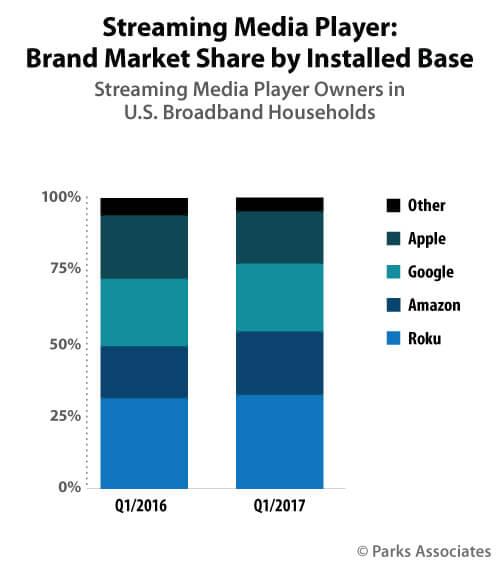 Chart-PA_Streaming-Media-Player_500x565