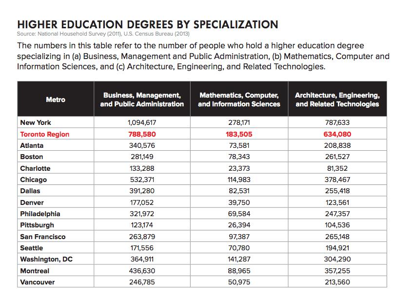 A chart from Toronto's bid describing degree specialization