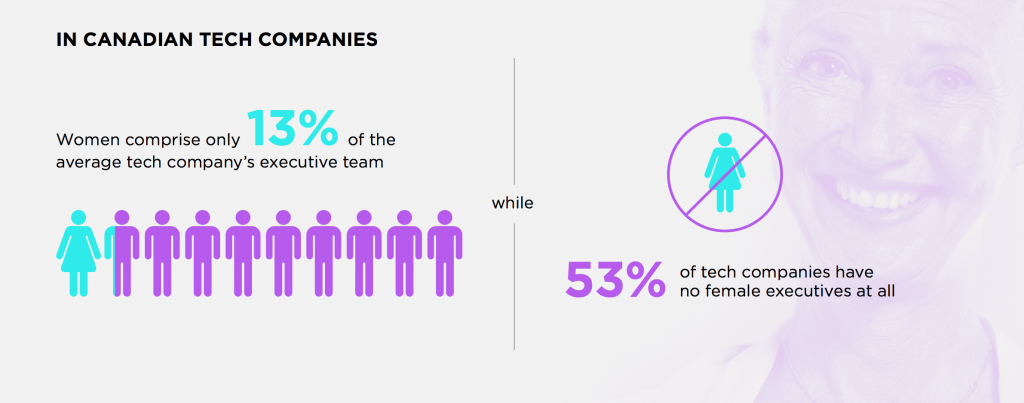 A chart showing the lack of female executives.