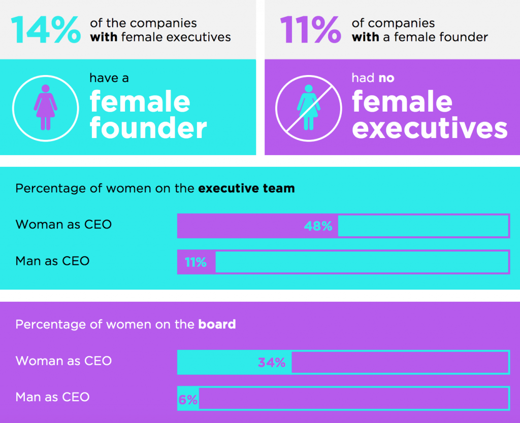 A chart looking at women in executive roles.